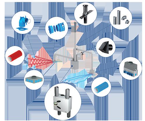 Sistema di Distribuzione